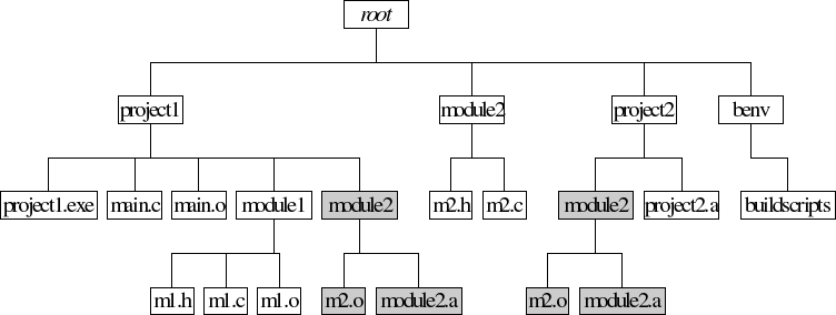 Derived Object Tree